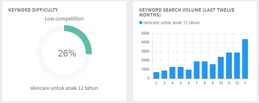 hasil analisa keyword revealer